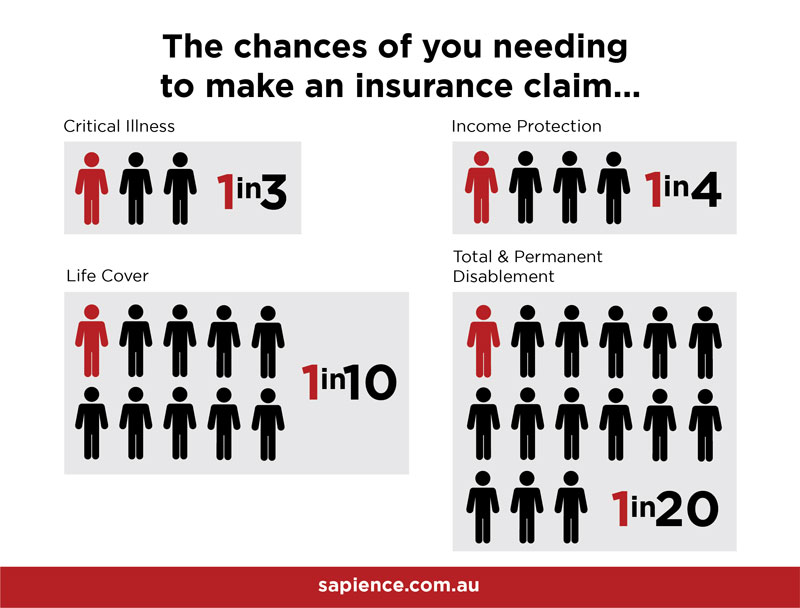 The chances of you needing to make an insurance claim
