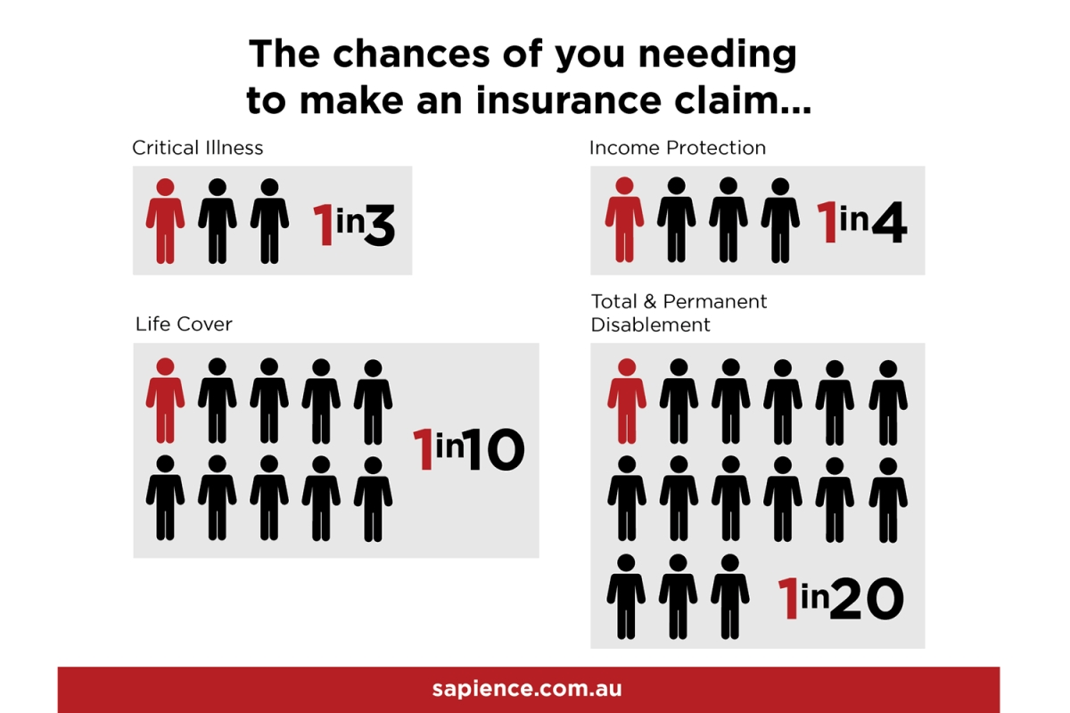 What's the chances of needing to claim on your personal insurance policy?