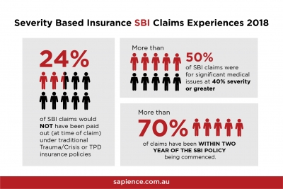 Severity based insurance (SBI) pays upon degree of impairment and not the technical definitions of an illness; so it's worth a second look