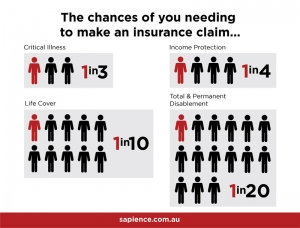 What are the odds of you needing to claim on your personal insurance?
